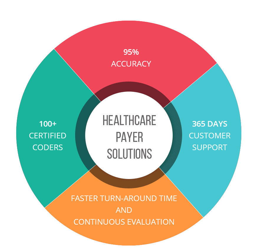 healthcare payer solutions